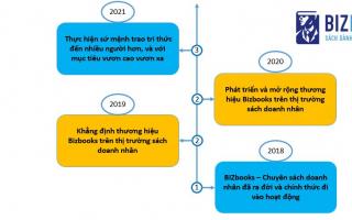 Lịch sử hình thành và phát triển công ty Bizbooks
